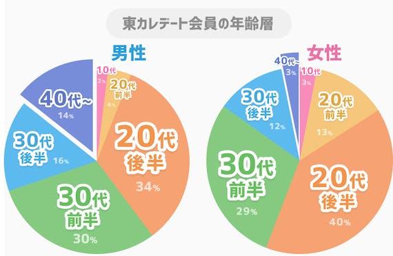 40代グラフ