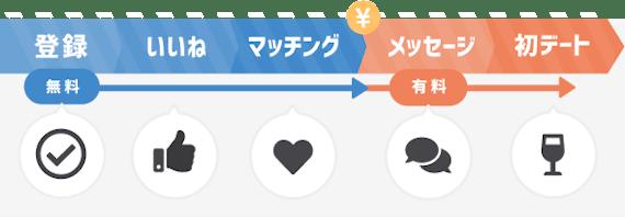 マッチングアプリ_流れ_図解