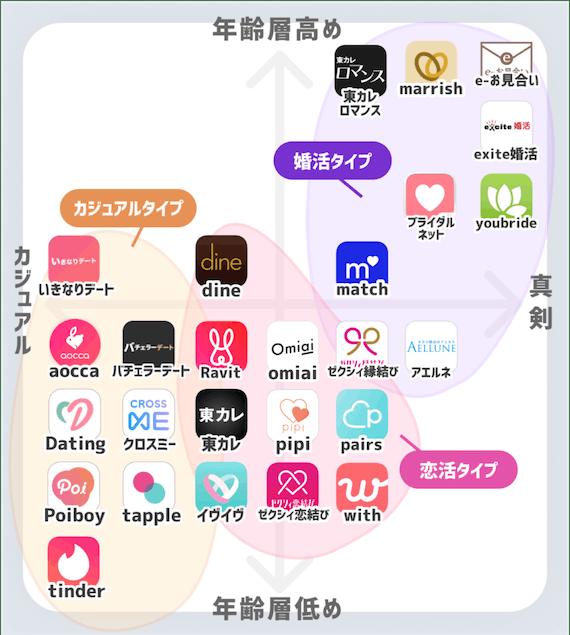 アプリ マツ チング