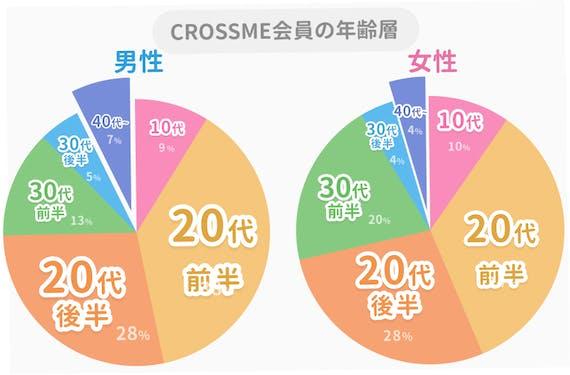 CROSSME_40代会員