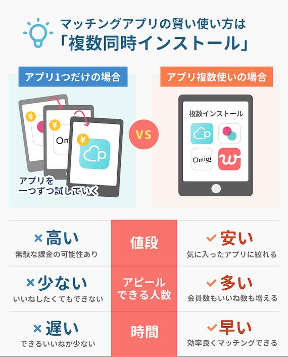 マッチングアプリ複数同時インストール_図解